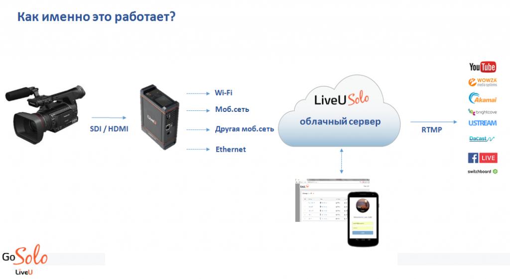 LiveU Solo - бюджетное решение для профессиональных онлайн трансляций