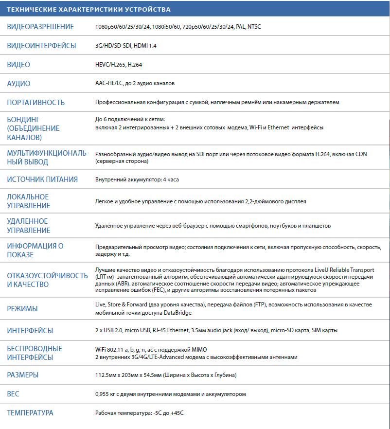 Подробный обзор LU300 HEVC