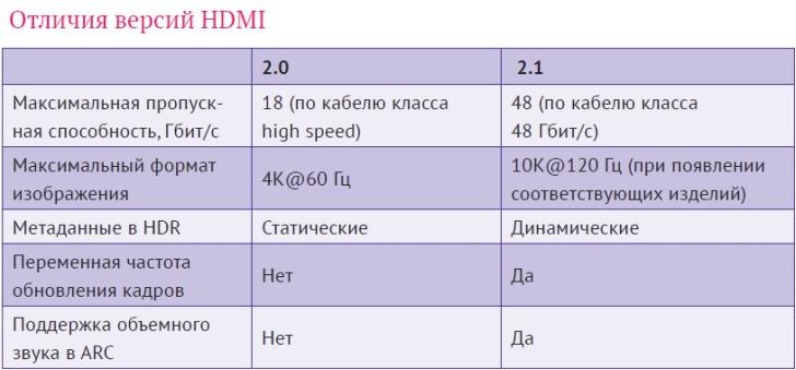 HDMI 2.1: разрешение до 10K и другие возможности новейшего стандарта